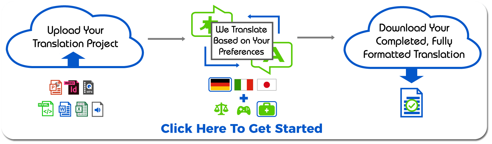 inWhatLanguage Process Graphic